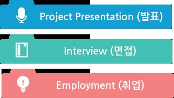 국제인재능력개발원 취업 프로세스